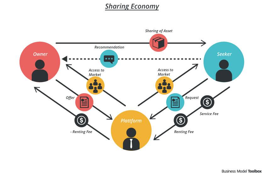SharingEconomy